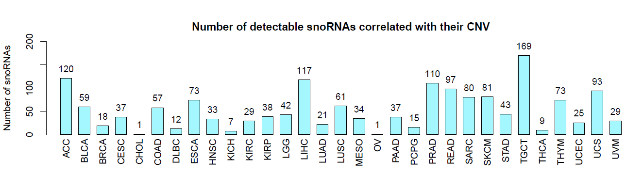 database_number_of_detectable_snoRNAs